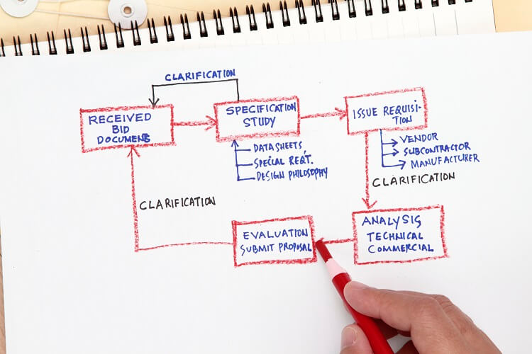 Business Process Improvement Consultants