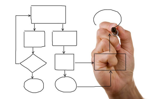 Business Process Mapping BPM